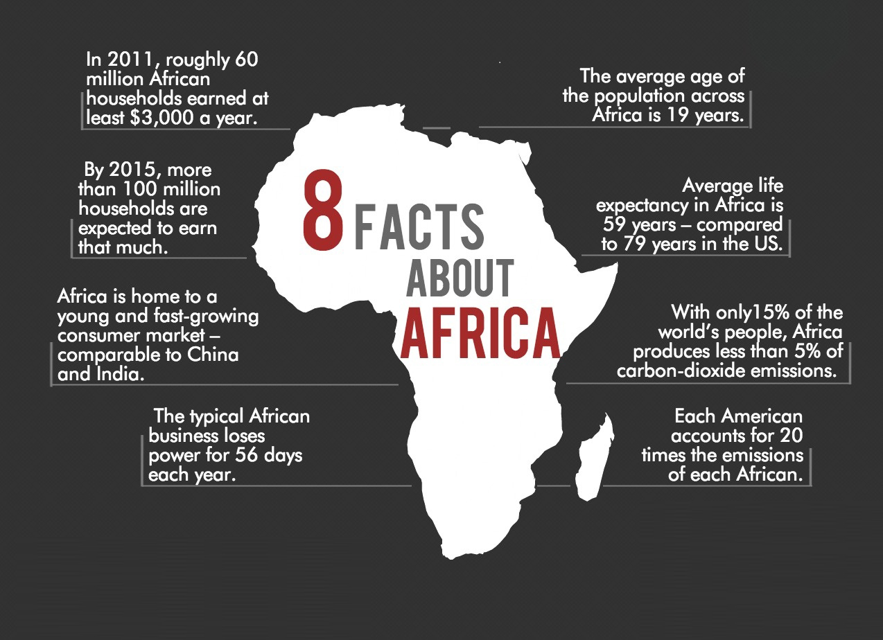 Interesting Africa Facts 3