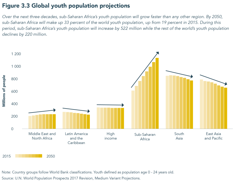 Charts of the week: Africa's changing demographics 5