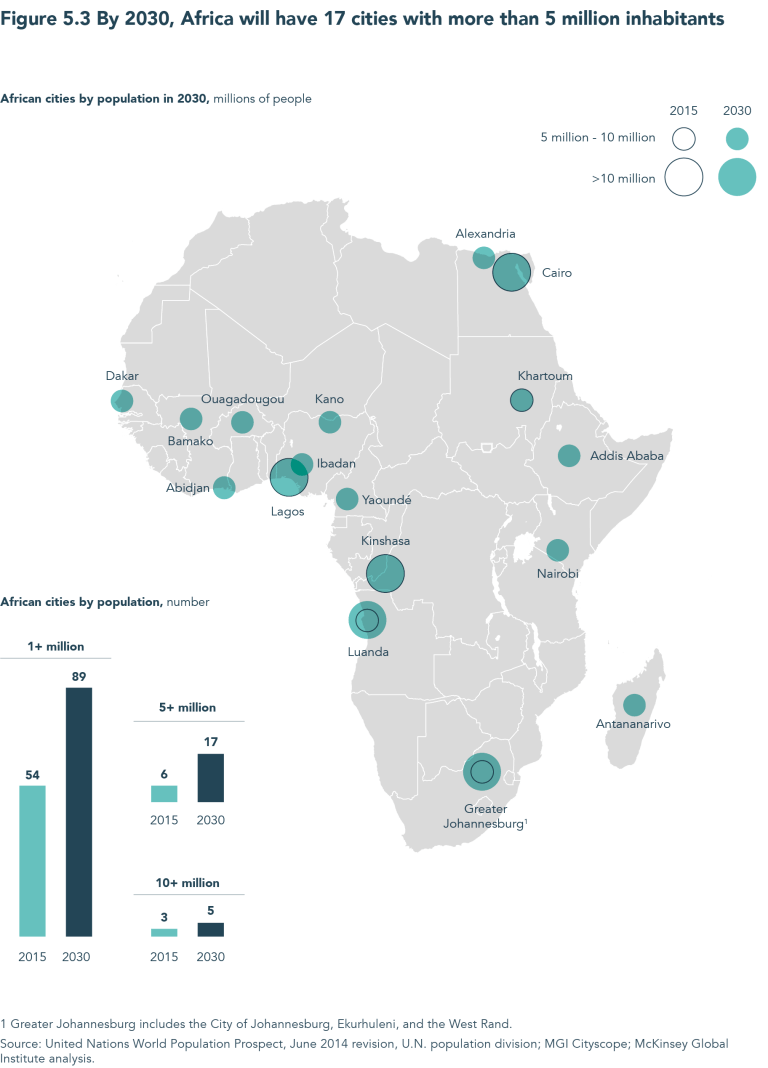 Charts of the week: Africa's changing demographics 6